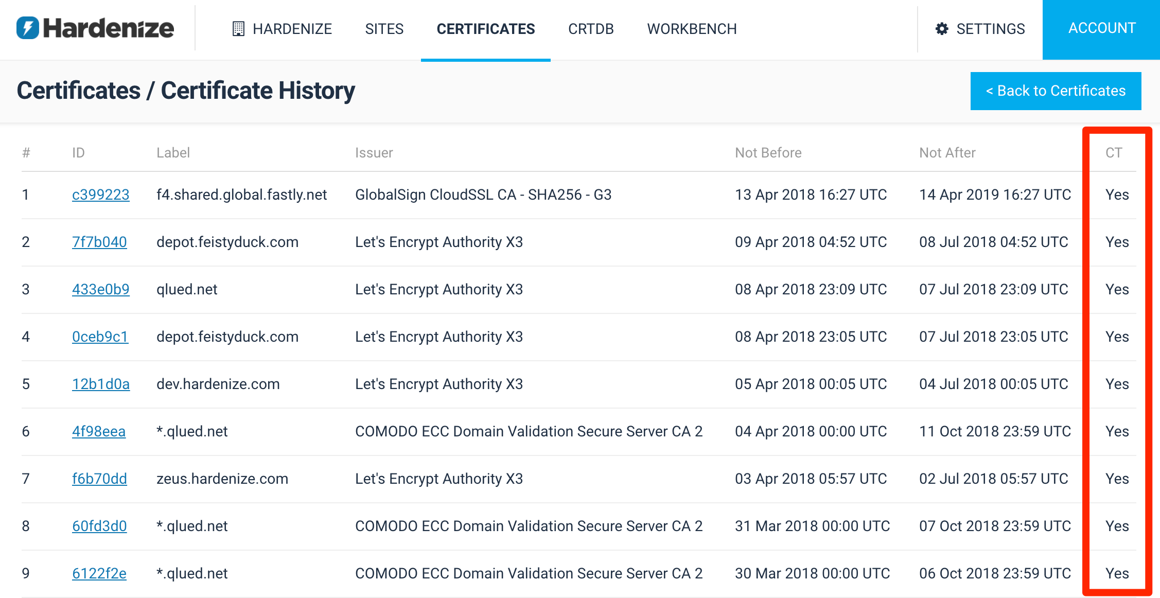 Certificate Transparency Compliance Monitoring | Hardenize Blog